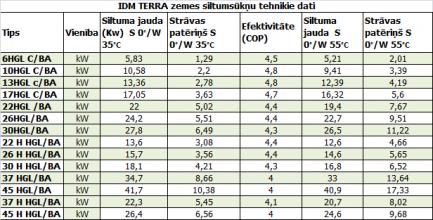 IDM_zemes_siltumsuknu_tehniskie_dati