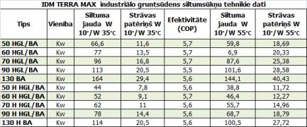 IDM_industrialo_gruntsudens_siltumsuknu_tehniskie_dati