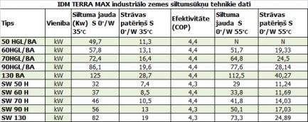 IDM_industrialo_zemes_siltumsuknu_tehniskie_dati